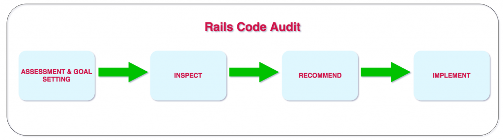 Rails Code Audit Steps